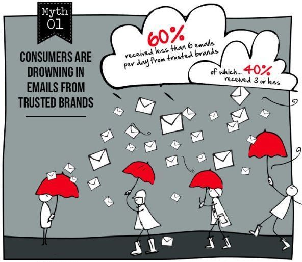 Mito 1 del email marketing