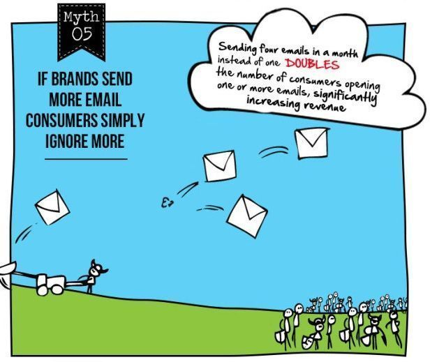 Mito 5 del email marketing