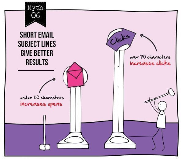Mito 6 del email marketing
